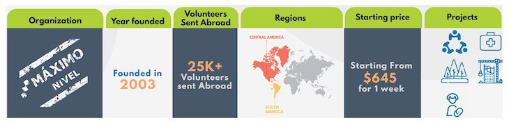 2019-2020 Best Volunteer Abroad Programs, Projects, and Opportunities - Volunteer Forever - Maximo Nivel Infographic