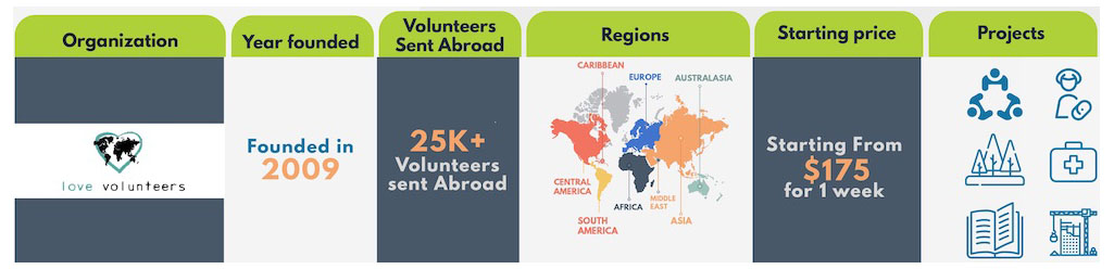 2019-2020 Best Volunteer Abroad Programs, Projects, and Opportunities - Volunteer Forever - Love Volunteers Infographic