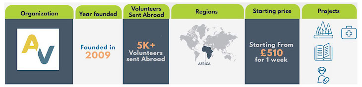 2019-2020 Best Volunteer Abroad Programs, Projects, and Opportunities - Volunteer Forever - Agape Volunteers Infographic