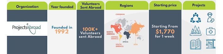 2019-2020 Best Volunteer Abroad Programs, Projects, and Opportunities - Volunteer Forever - Projects Abroad Infographic