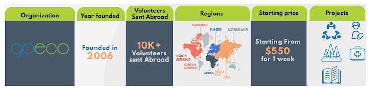 2019-2020 Best Volunteer Abroad Programs, Projects, and Opportunities - Volunteer Forever - GoEco Infographic